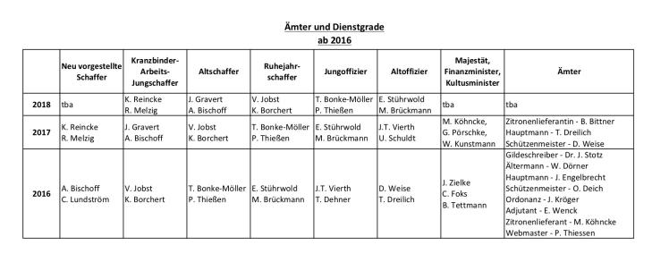 Ämter ab 2016